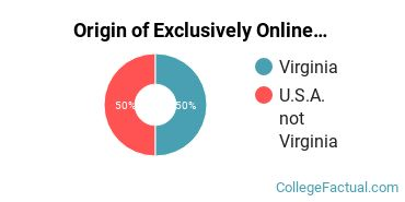 Origin of Exclusively Online Undergraduate Degree Seekers at College of William and Mary