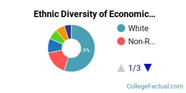 Ethnic Diversity of Economics Majors at College of William and Mary