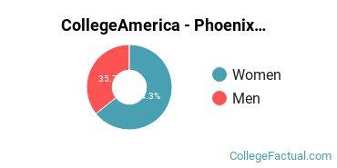 CollegeAmerica - Phoenix Gender Ratio
