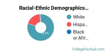 Colorado Academy of Veterinary Technology Undergraduate Racial-Ethnic Diversity Pie Chart