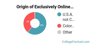 Origin of Exclusively Online Students at Colorado Christian University