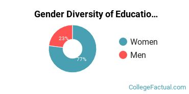 CCU Gender Breakdown of Education Master's Degree Grads
