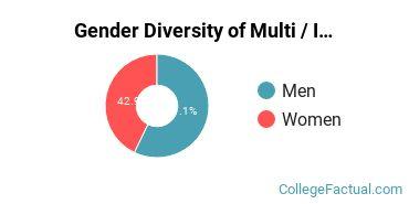 CCU Gender Breakdown of Multi / Interdisciplinary Studies Bachelor's Degree Grads