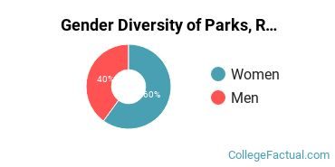 CCU Gender Breakdown of Parks, Recreation, Leisure, & Fitness Studies Bachelor's Degree Grads