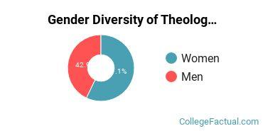 CCU Gender Breakdown of Theology & Religious Vocations Associate's Degree Grads