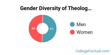CCU Gender Breakdown of Theology & Religious Vocations Bachelor's Degree Grads