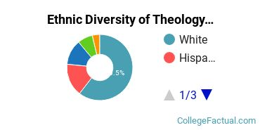 Ethnic Diversity of Theology & Religious Vocations Majors at Colorado Christian University