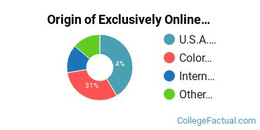 Origin of Exclusively Online Graduate Students at Colorado School of Mines