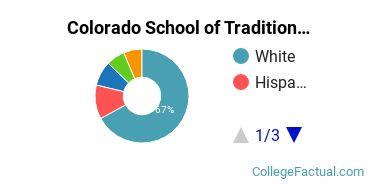 CSTCM Undergraduate Racial-Ethnic Diversity Pie Chart