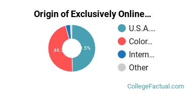 Origin of Exclusively Online Students at Colorado State University - Fort Collins