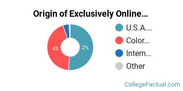 Origin of Exclusively Online Graduate Students at Colorado State University - Fort Collins