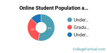 Online Student Population at Colorado State University - Fort Collins