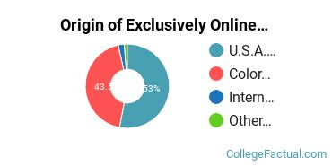 Origin of Exclusively Online Undergraduate Non-Degree Seekers at Colorado State University - Fort Collins