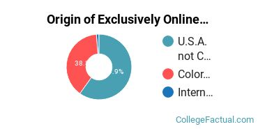 Origin of Exclusively Online Graduate Students at Colorado State University - Global Campus