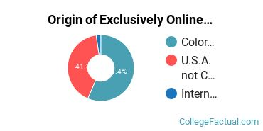 Origin of Exclusively Online Undergraduate Non-Degree Seekers at Colorado State University - Global Campus