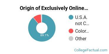 Origin of Exclusively Online Graduate Students at Colorado Technical University - Colorado Springs