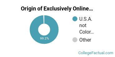 Origin of Exclusively Online Undergraduate Non-Degree Seekers at Colorado Technical University - Colorado Springs