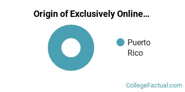 Origin of Exclusively Online Students at Columbia Central University - Caguas