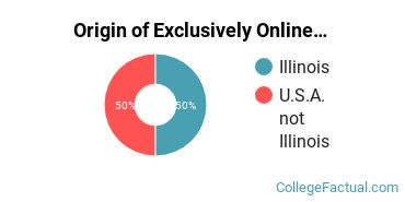 Origin of Exclusively Online Students at Columbia College Chicago