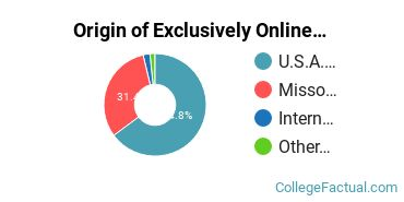 Origin of Exclusively Online Undergraduate Degree Seekers at Columbia College