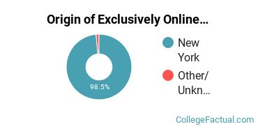 Origin of Exclusively Online Students at Columbia-Greene Community College