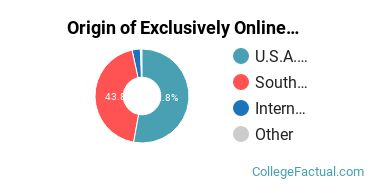 Origin of Exclusively Online Students at Columbia International University