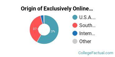 Origin of Exclusively Online Graduate Students at Columbia International University