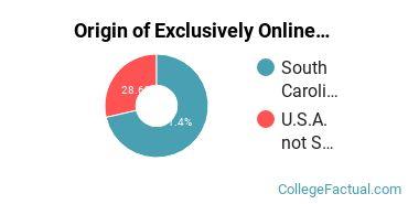 Origin of Exclusively Online Undergraduate Degree Seekers at Columbia International University