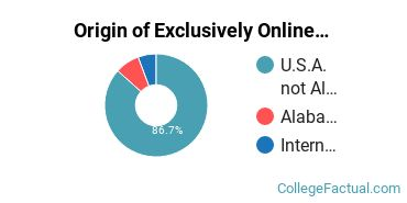 Origin of Exclusively Online Graduate Students at Columbia Southern University