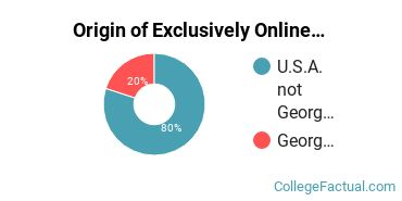 Origin of Exclusively Online Students at Columbia Theological Seminary