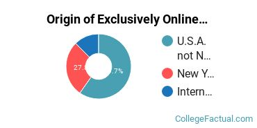 Origin of Exclusively Online Students at Columbia University in the City of New York