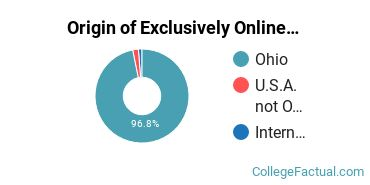 Origin of Exclusively Online Students at Columbus State Community College