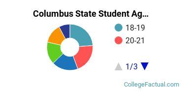 Columbus State Student Age Diversity