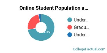Online Student Population at Columbus State University