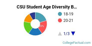 CSU Student Age Diversity