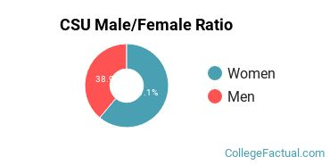 CSU Gender Ratio
