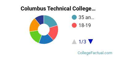 Columbus Technical College Student Age Diversity