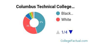 Columbus Technical College Undergraduate Racial-Ethnic Diversity Pie Chart