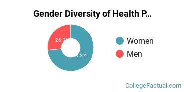 CTI Gender Breakdown of Health Professions Associate's Degree Grads