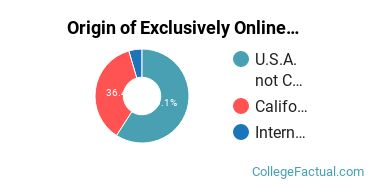 Origin of Exclusively Online Students at Community Christian College
