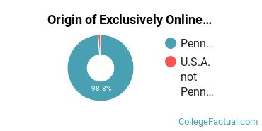 Origin of Exclusively Online Students at Community College of Allegheny County