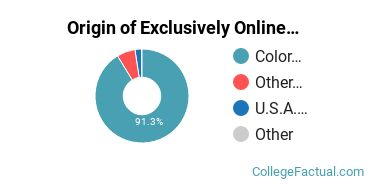 Origin of Exclusively Online Students at Community College of Aurora
