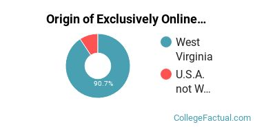Origin of Exclusively Online Graduate Students at Concord University