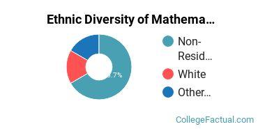Ethnic Diversity of Mathematics & Statistics Majors at Concord University