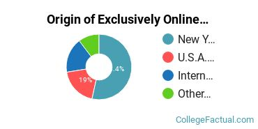 Origin of Exclusively Online Students at Concordia College - New York