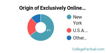 Origin of Exclusively Online Graduate Students at Concordia College - New York