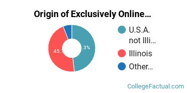 Origin of Exclusively Online Graduate Students at Concordia University - Chicago