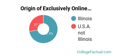Origin of Exclusively Online Undergraduate Degree Seekers at Concordia University - Chicago