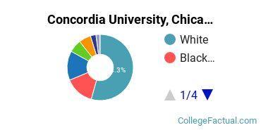 Concordia University, Chicago Undergraduate Racial-Ethnic Diversity Pie Chart