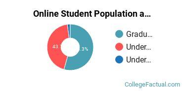 Online Student Population at Concordia University - Saint Paul